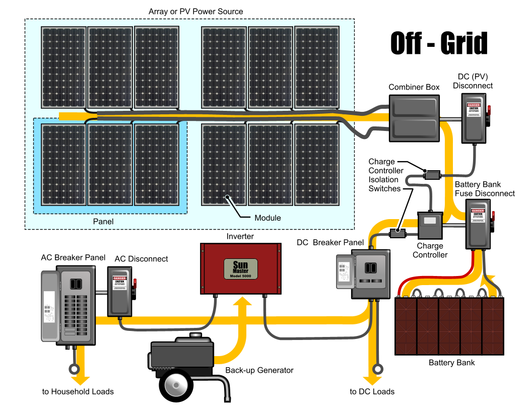 solar systems offgrid